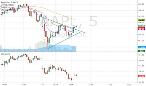 AAPL: Wedge on 5 min