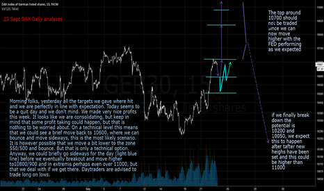 GER30: 23 september DAX daily analyses