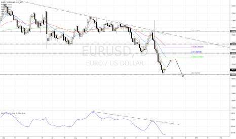 EURUSD: EUR/USD short on pullback