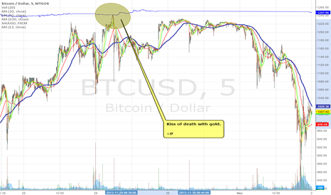 BTCUSD: Gold and Bitcoin Touch Part 2
