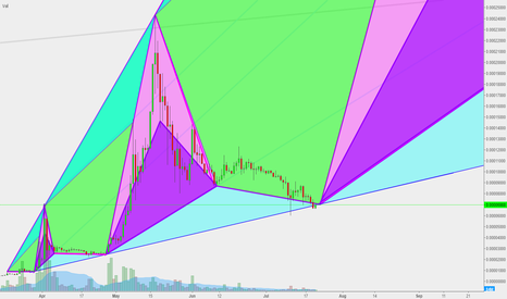 XRPBTC: XRP is set and ready to go bullish
