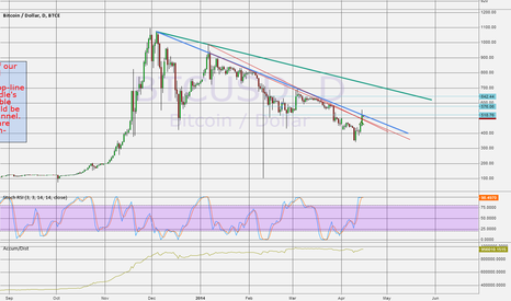 BTCUSD: STILL IN DOWNTREND CHANNEL