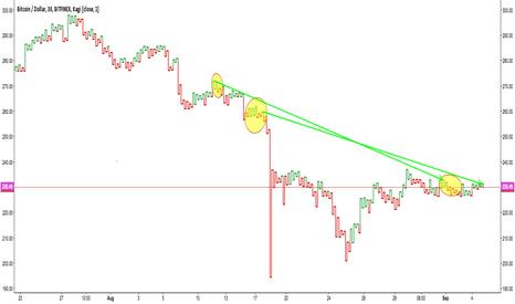 BTCUSD: Bitcoin Price Decompression