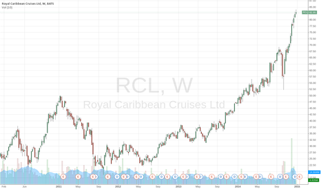 RCL: RCL CCL - low fuel costs winter peak season
