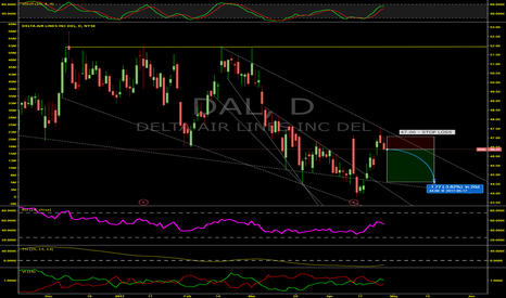 DAL: Bearish Doubling Down For Delta Airlines