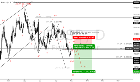 EURUSD: EUR waiting for short