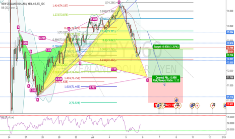 NZDJPY: CYPHER FINISHING ON 1H NZDJPY