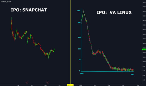 "SNAP: SNAP-CHAT ""HOT"" IPO : SHOULD YOU BUY ? EVERYONE IS BUYING THIS.."