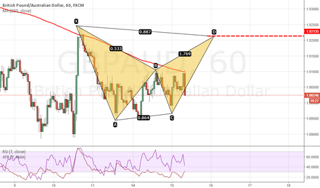 GBPAUD: Bat pattern is sitting up on GBPAUD