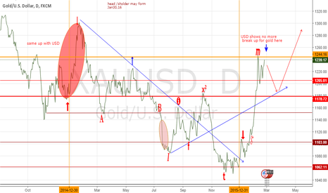 XAUUSD: Gold need to pull back from the Yellow R line, USD is too strong
