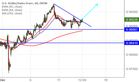 USDCHF: USD/CHF Trend line break out