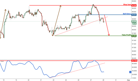 AUDJPY: AUDJPY remain bearish for a further drop
