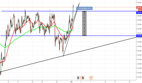 EURJPY: retest of range a possibility