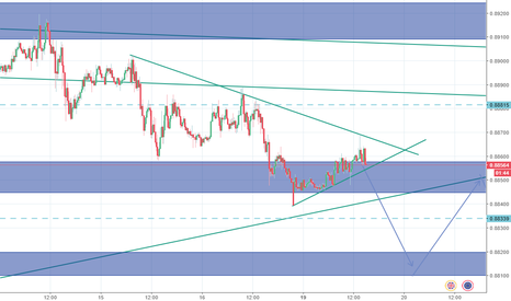 EURGBP: EURGBP bearish idea 15M