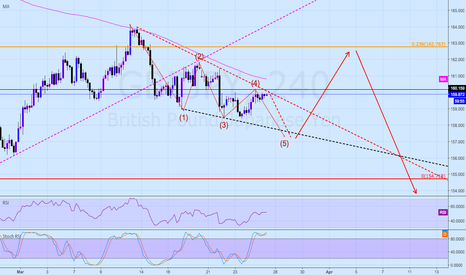 GBPJPY: GBPJPY Short to Long