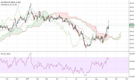 OIL: Long OIL : Giving Buy signal, add on dips