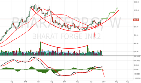 BHARATFORG: Buy Bharatforg