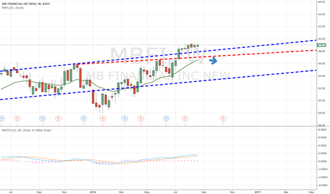 MBFI: I believe MBFI is a SHORT