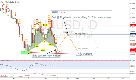 EURUSD: Bat buy, Double top retracement sell