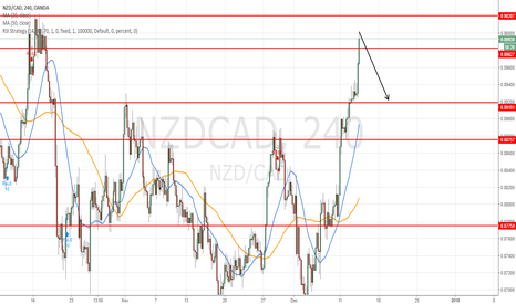 NZDCAD: short at 0.9000 for target 0.8920 (80pips)