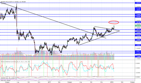 GBPUSD: Prossimo target?