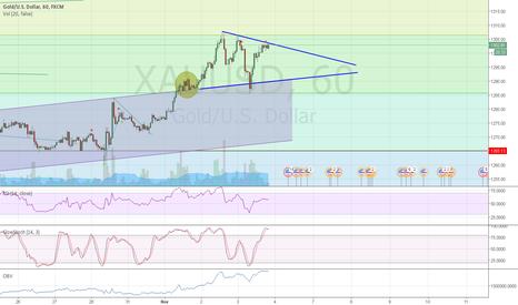 XAUUSD: buy the break of the little triangle