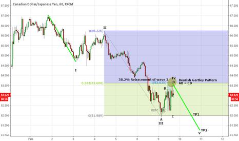 CADJPY: Bearish Gartley Pattern - Elliott Wave V
