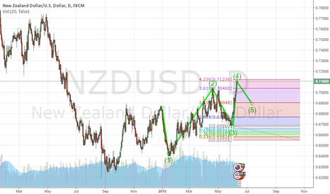 NZDUSD: NZDUSD is in downtrend
