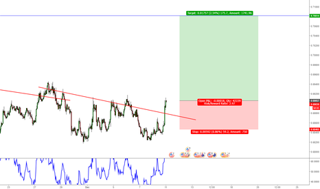 NZDUSD: NZD/USD Long Trade Opportunity