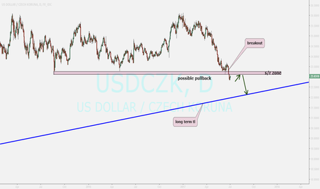 USDCZK: usdczk...sell after pullback ending