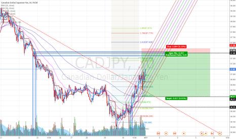 CADJPY: CADJPY: Selling at fresh supply zone.