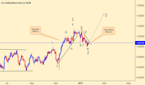 USDCHF: USDCHF is complete corrective wave 2, GO LONG