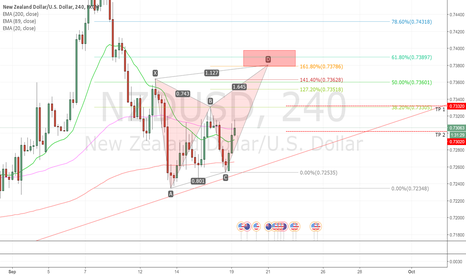 NZDUSD: Short term Sell NZDUSD setup