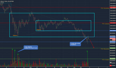 BTCUSDT: BTCUSD - probability of falling to 7200 is high enough