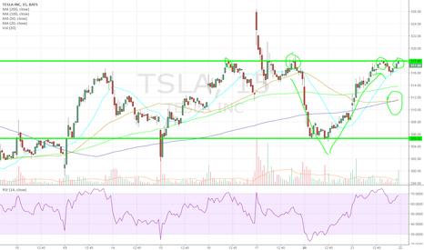 TSLA: wait and watch chart