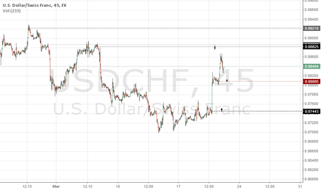 USDCHF: USDCHF NEW SIGNALS FOR FREE 20.03.2014