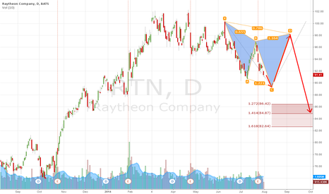 RTN: Downtrend to Continue