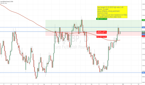 EURGBP: daytrading with sentiment basics fundamentals+technical aspect