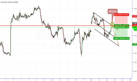 EURUSD: EUR/USD H1 Short