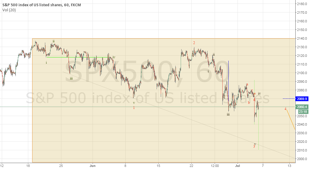 Did the Bear Wave Begin on May 19/20th?