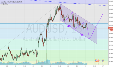 AUDUSD: Bull Flag forming in 15min chart??
