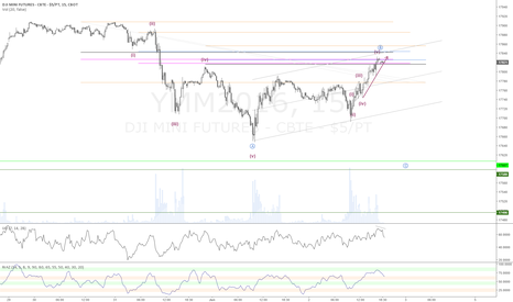 YMM2016: Dow or YM Futures C wave down trade