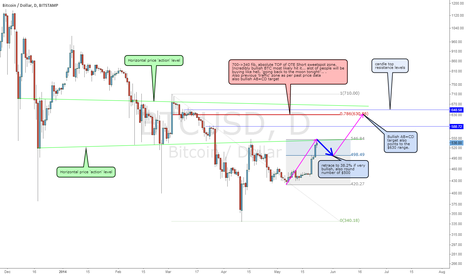 BTCUSD: Providing $547 is the recent top... I would expect this