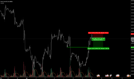BCOUSD: BCOUSD quick retracement set up