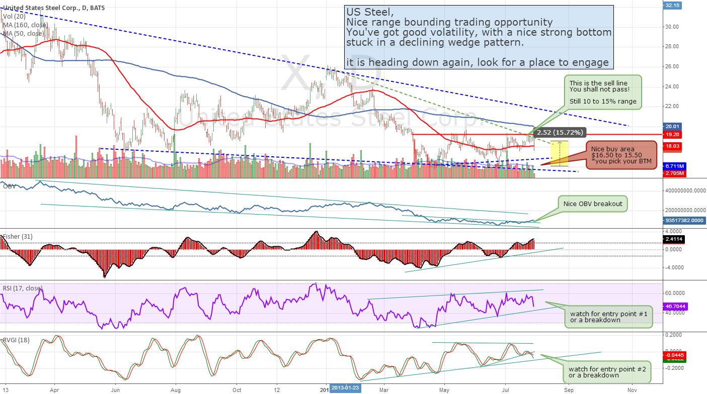 US Steel - Range Bound Opportunity