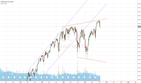 SPY: Volatility is back, look out below