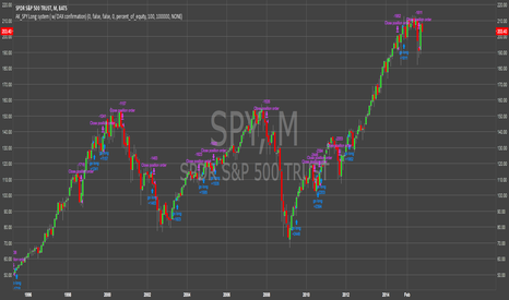 """SPY: Using The DAX As """"BUY"""" Confirmation for SPX 500"""