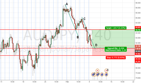 AUDJPY: ABCD COMPLETTION