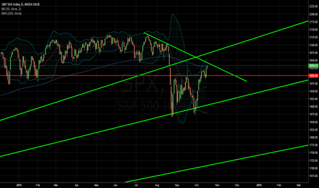 SPX: S&P 500 Daily