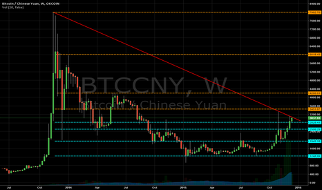 BTCCNY: Bitcoin weekly overview